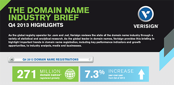 Verisign: 271 million registered Domain Names worldwide at the end of 2013