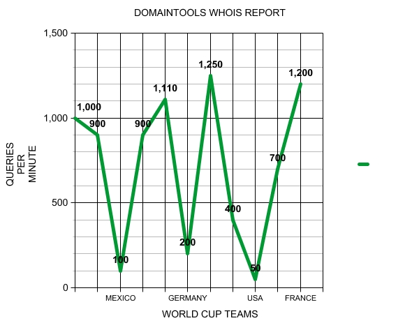 DomainTools releases graph of WHOIS activity during the World Cup