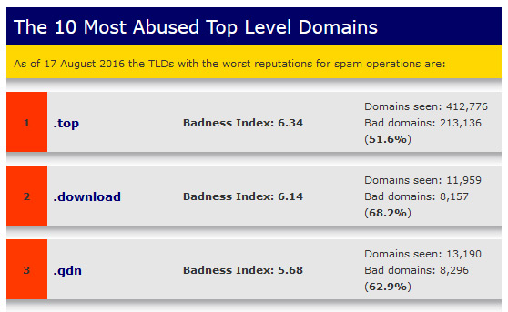 The top 3 most abusive TLDs for August 2016.