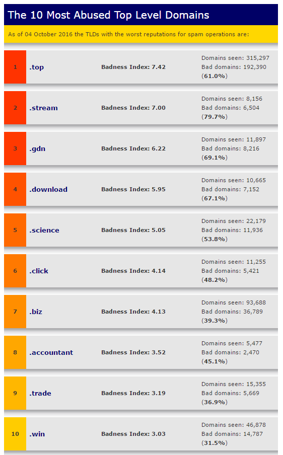 The 10 most abused Top Level Domains in October 2016 – Courtesy of SpamHaus.